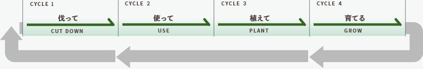林業の循環する4つの手順